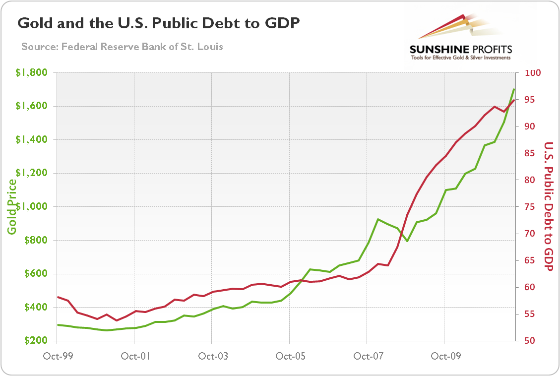 Gold price and Federal Debt to GDP
