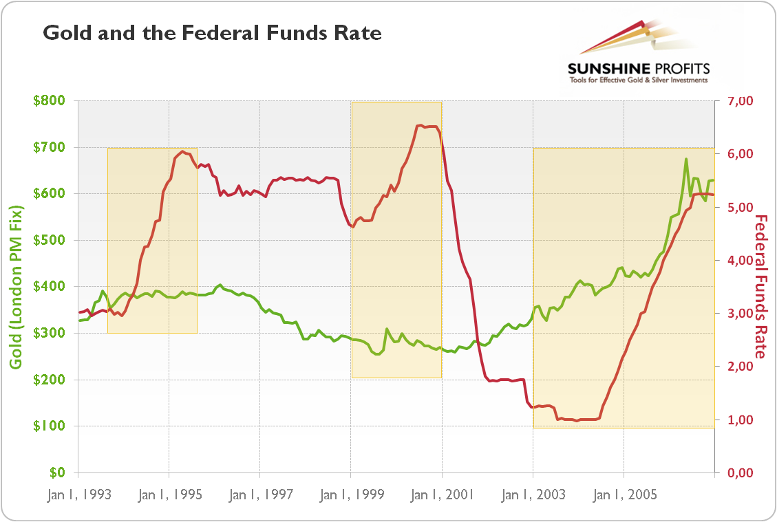 Gold Price And Interest Rates