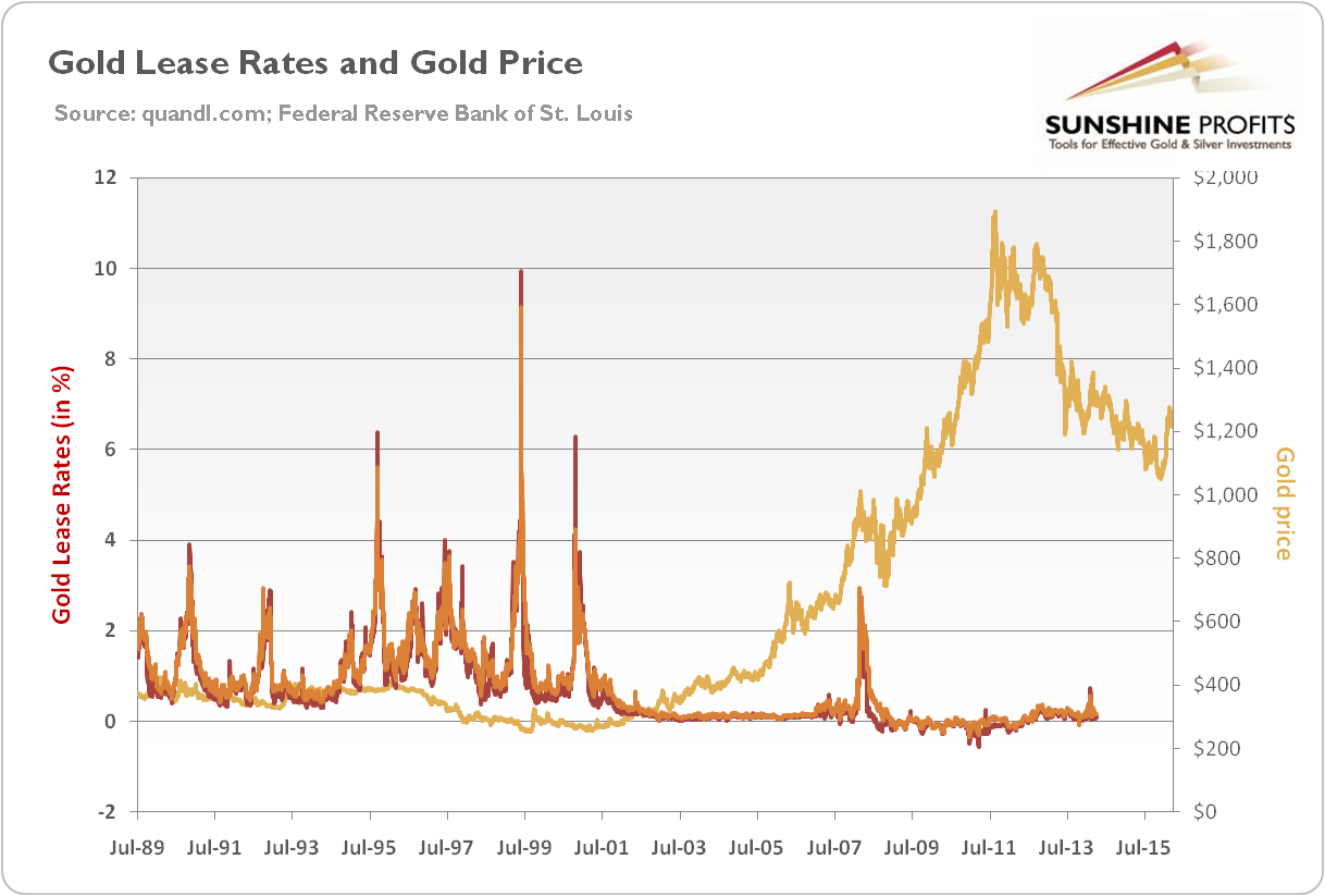 Gold Lease Rates and Gold Price
