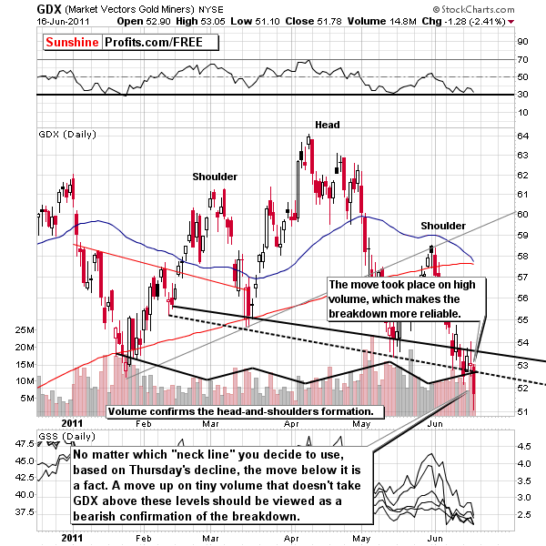 head and shoulders formation and gold
