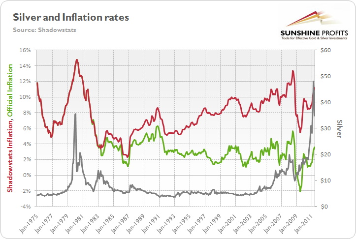 Silver price and inflation