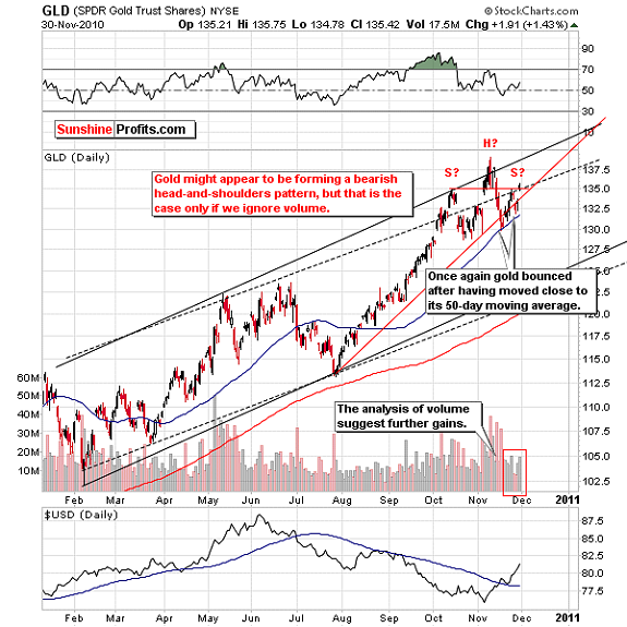 GLD moving average