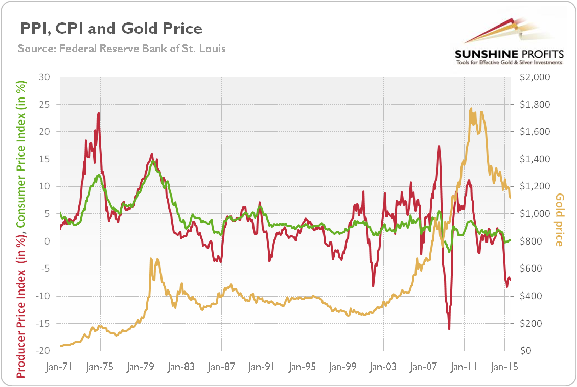 Producer Price Index and gold price