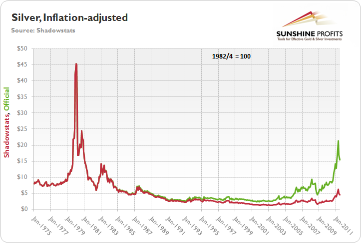Silver price inflation-adjusted