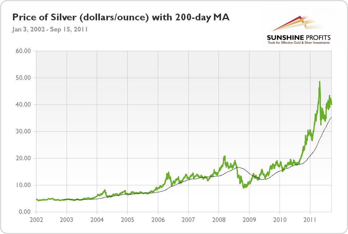 silver moving average