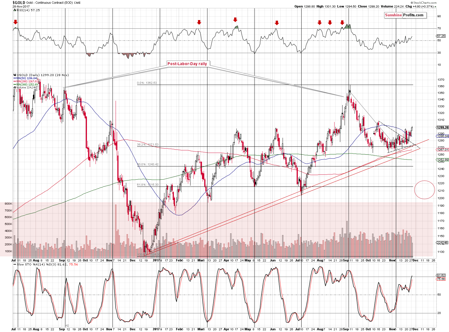 Gold Support Level