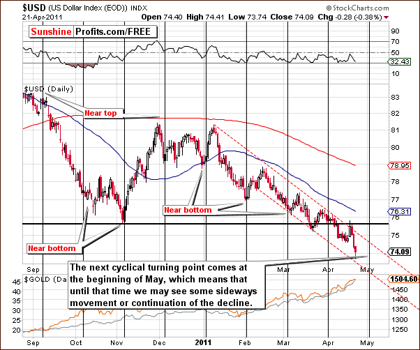 Support Line Becoming A Resistance Line for US Dollar