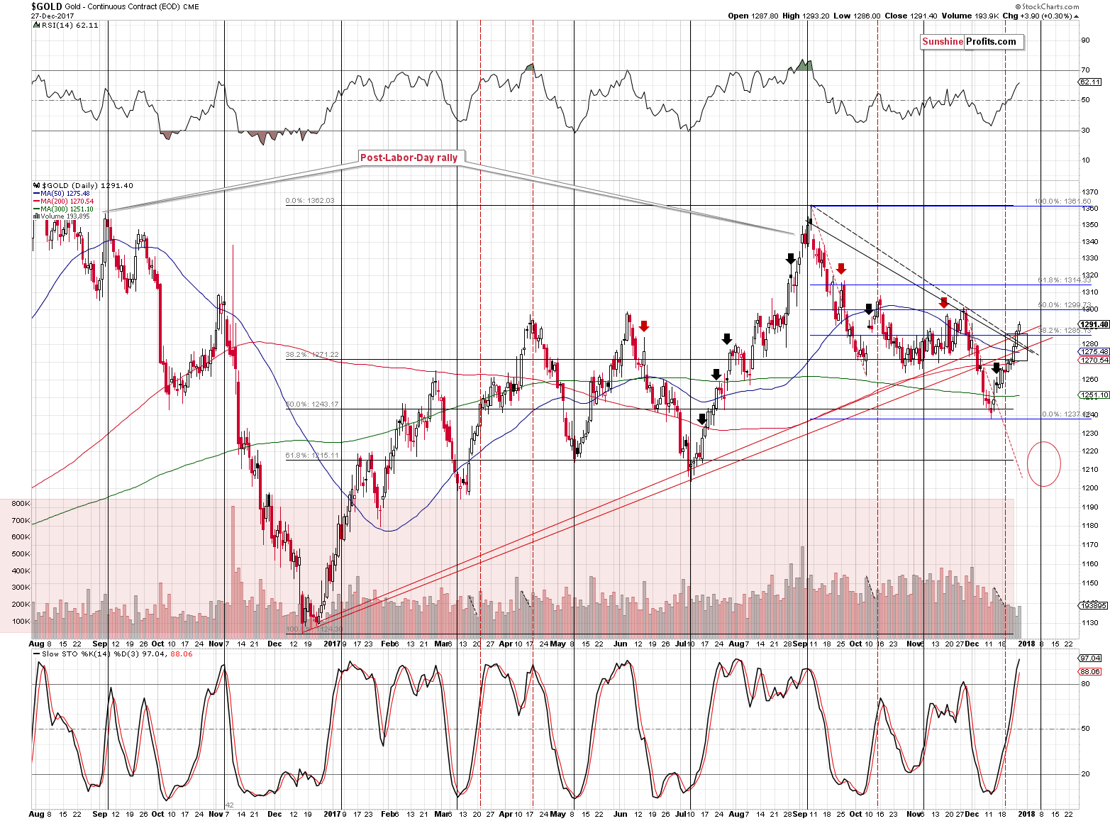 Short-term Gold price chart - Gold spot price