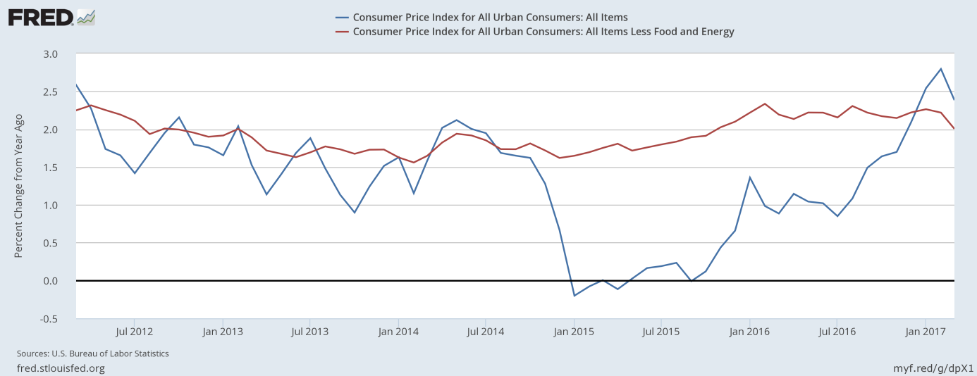 CPI and Core CPI year-over-year