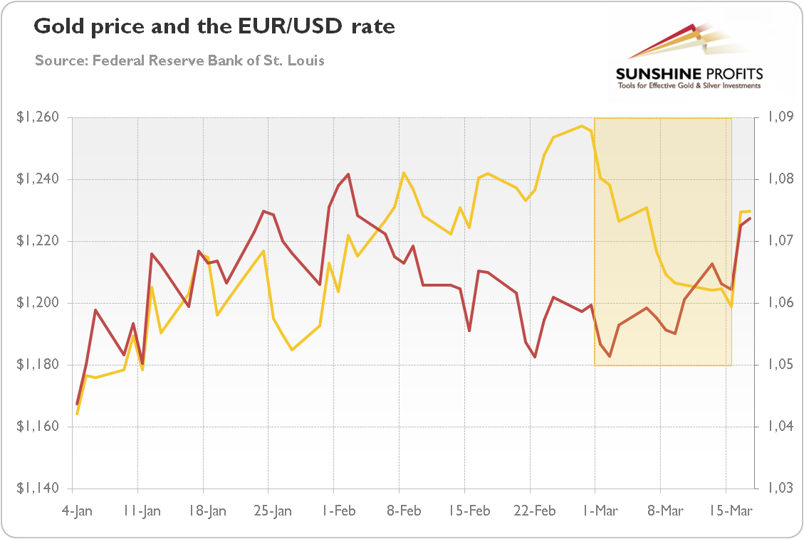 Gold price and the EUR/USD rate