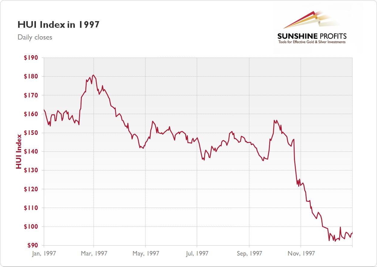Gold Stock Chart 1997 Best Quality Sunshine Profits
