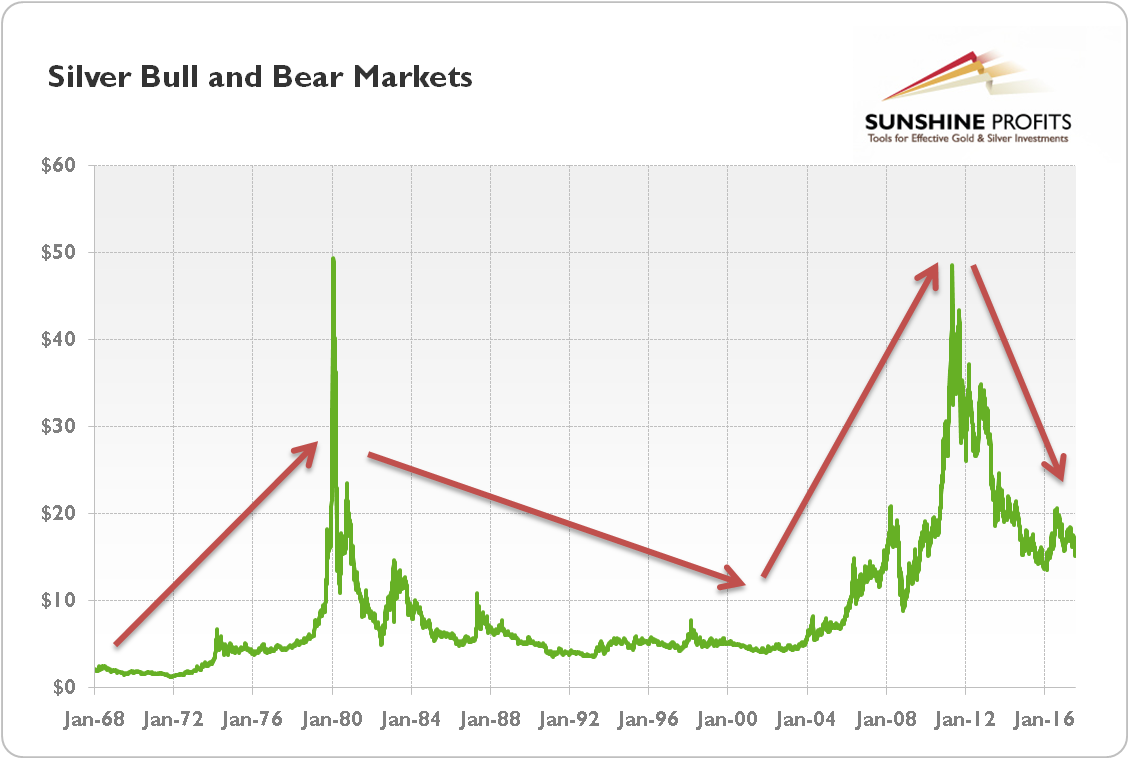 Silver bull and bear markets