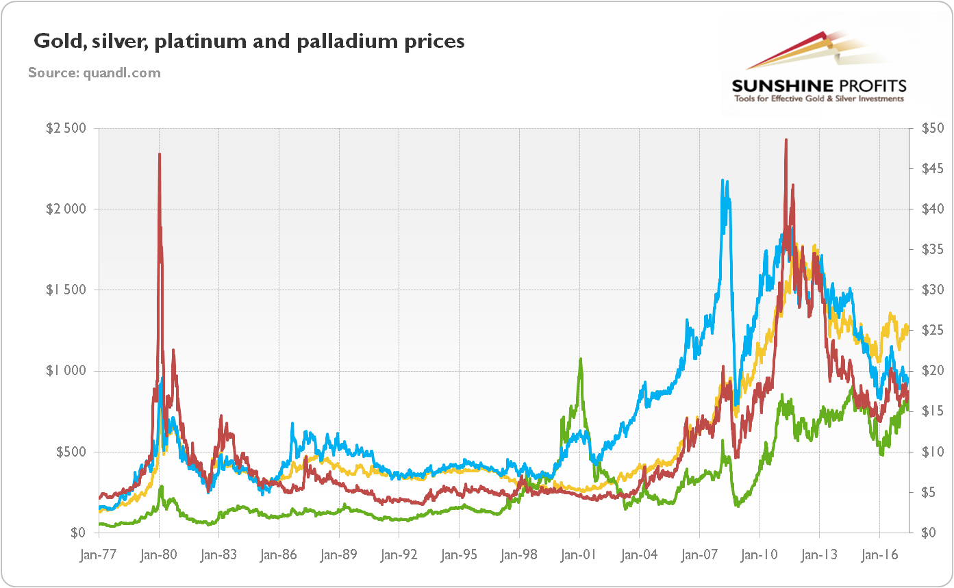 Gold, silver, platinum and palladium prices