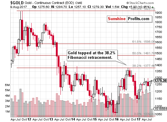 Fibonacci Retracement and Gold