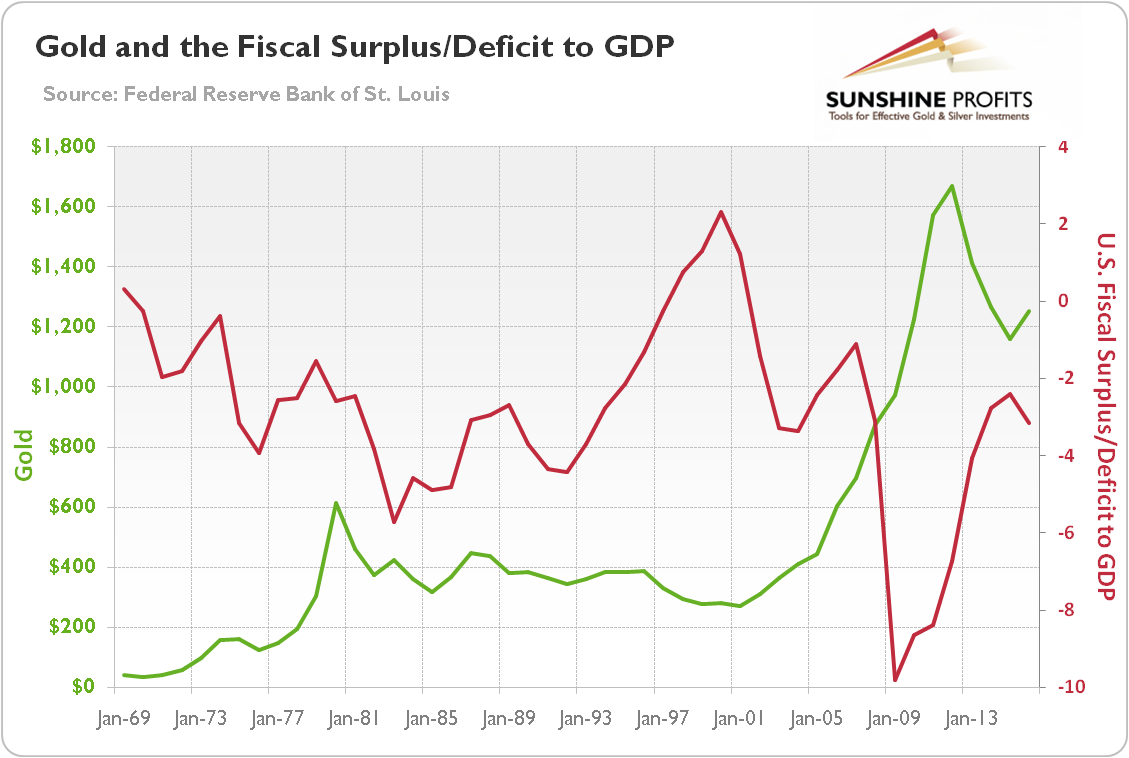 Gold and the Fiscal Surplus/Deficit to GDP