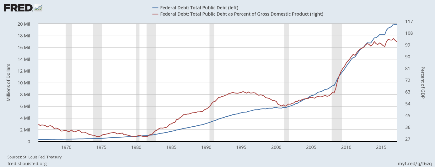 U.S. Public Debt and U.S. Public Debt as percent of GDP