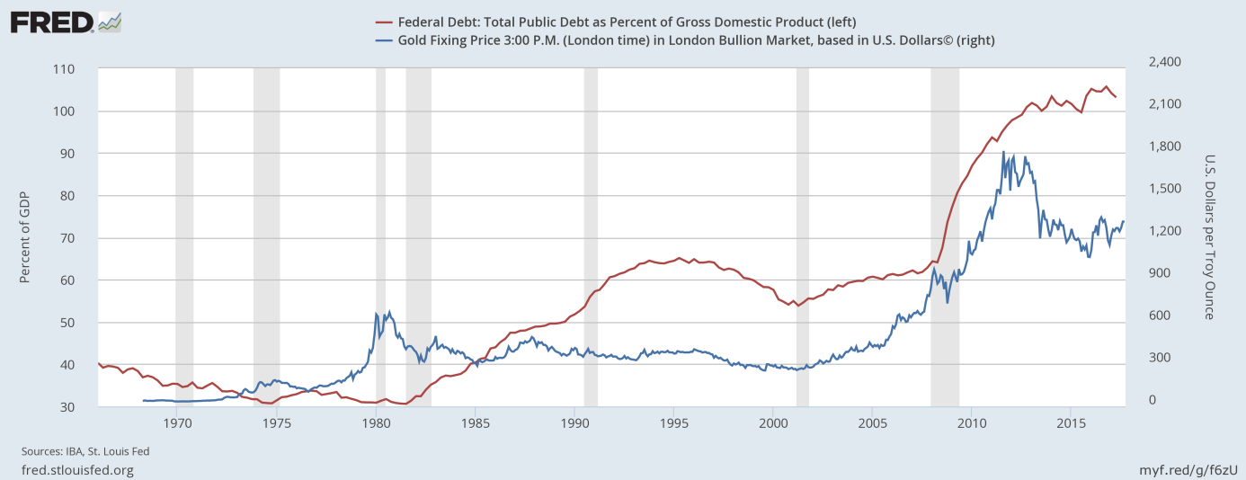 U.S. public debt and gold prices