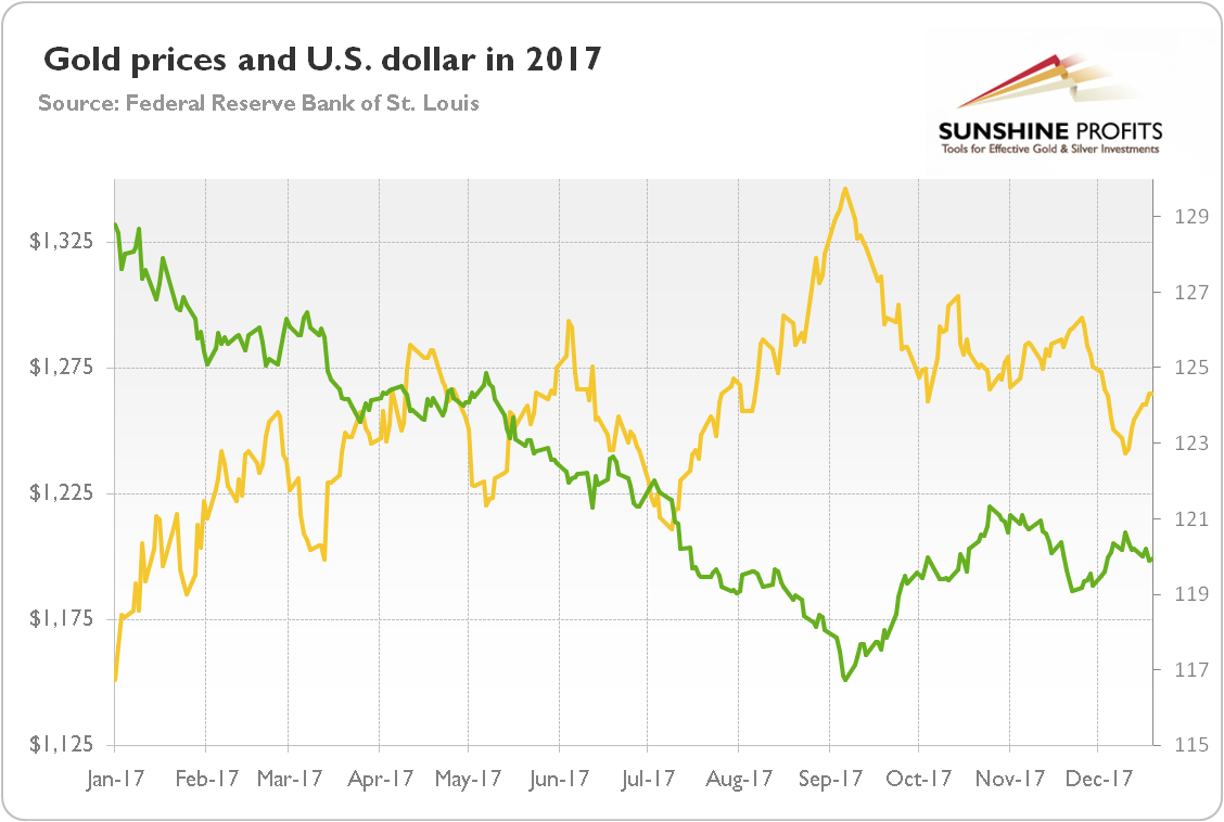 Gold prices and U.S. Dollar
