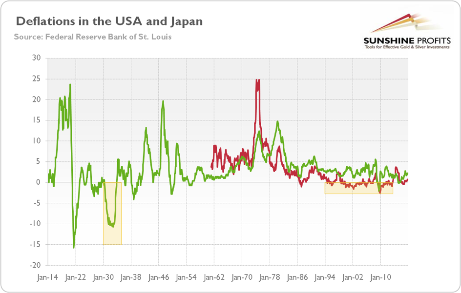 Deflation in USA and Japan measured by CPI rates