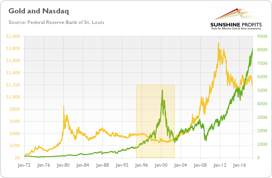 gold and the dot-com bubble