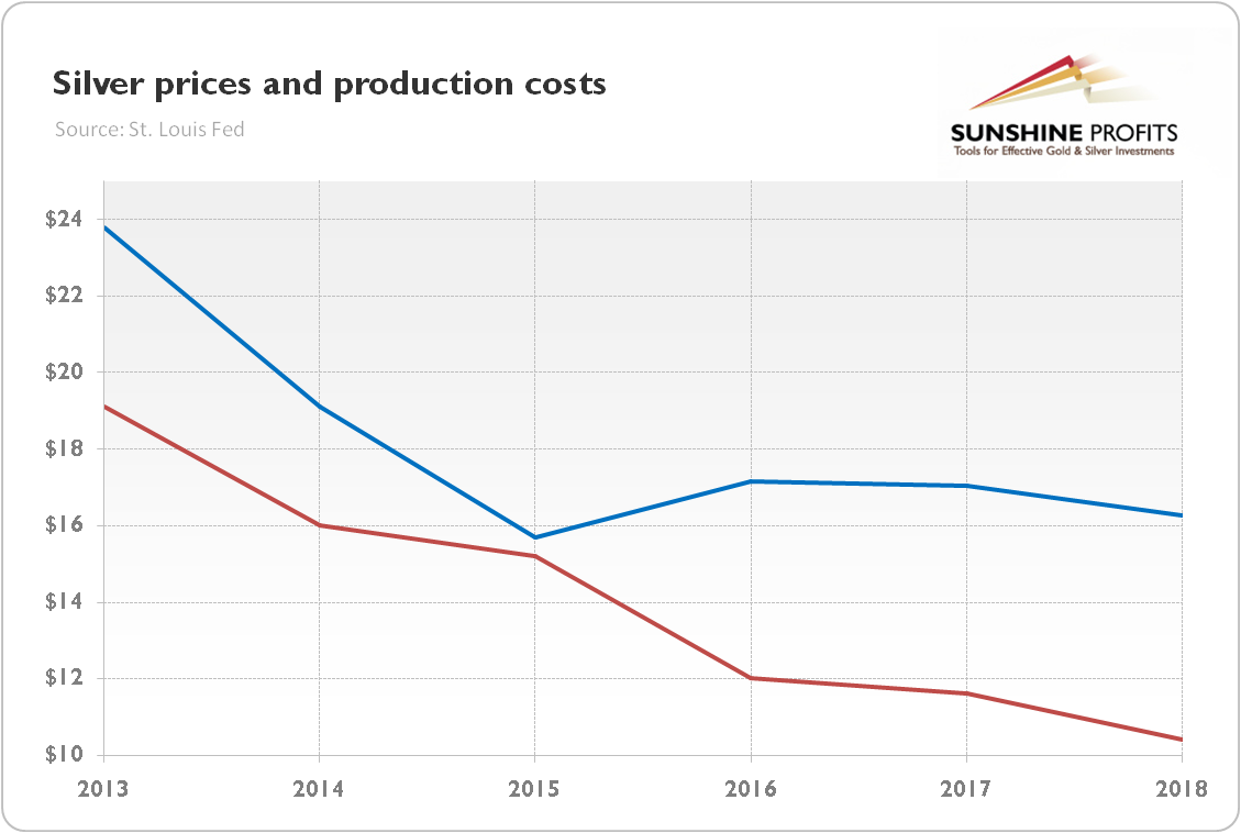 Silver Production Cost How High Is