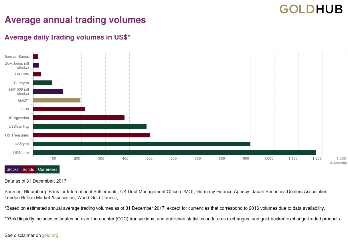 Average annual trading volumes in certain financial markets in $
