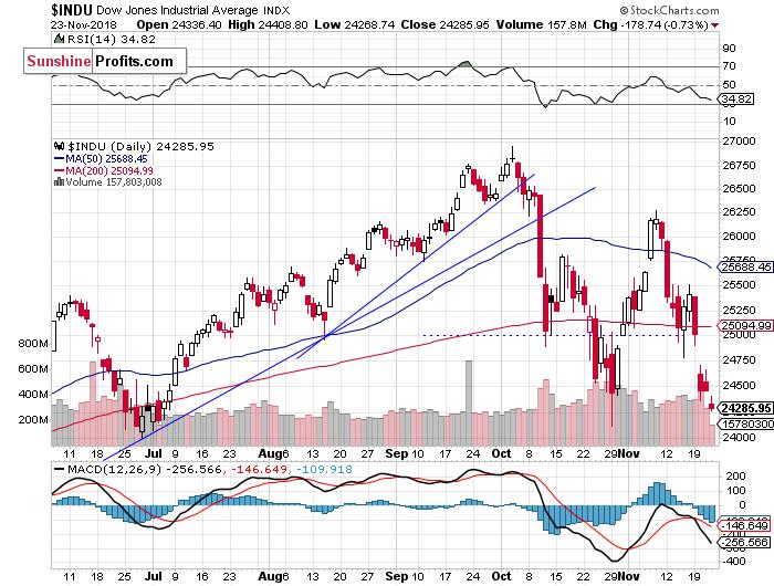 Daily DJIA index chart - DJIA, Blue-Chip Index