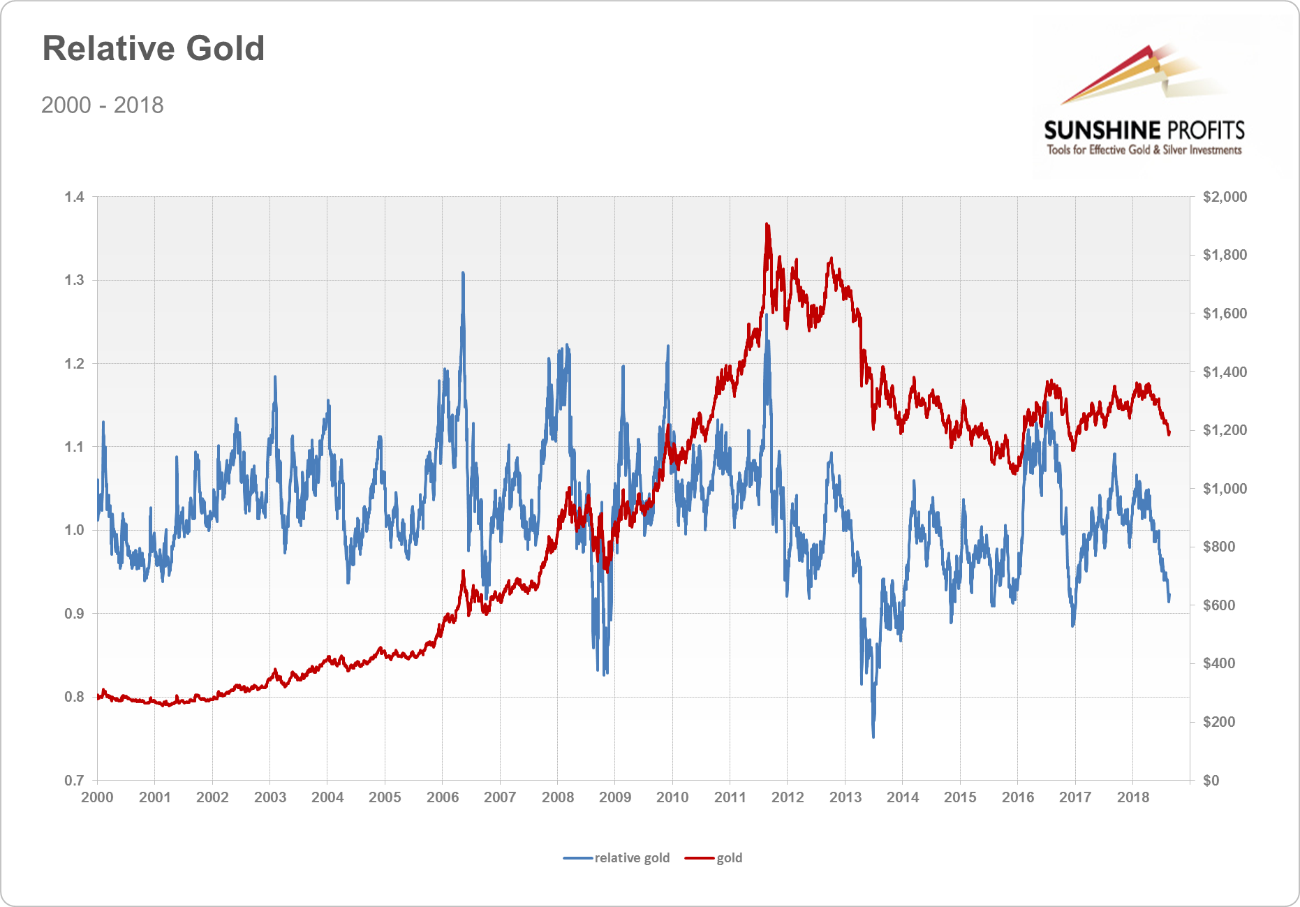 Relative gold