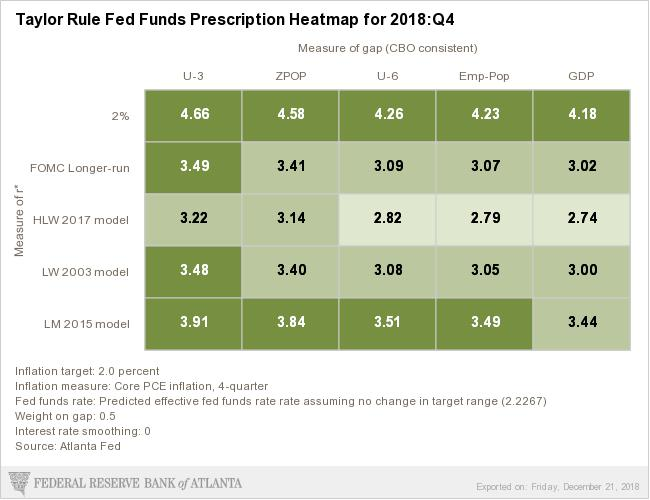 Taylor Rule Fed Funds Prescription Heatmap for 2018:Q4