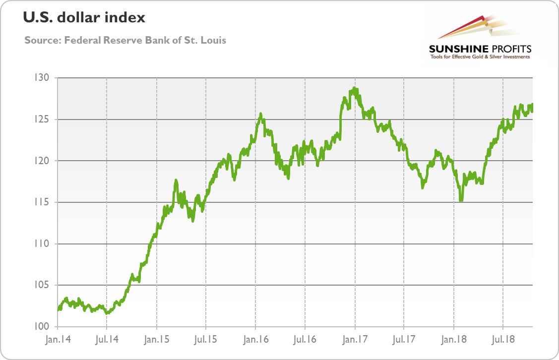 Trade Weighted U.S. Dollar Index against broad range of currencies from January 2014 to October 2018