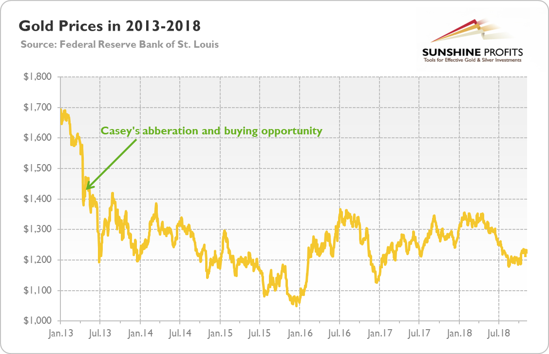 Gold prices (London PM Fix) from January 2013 to November 2018