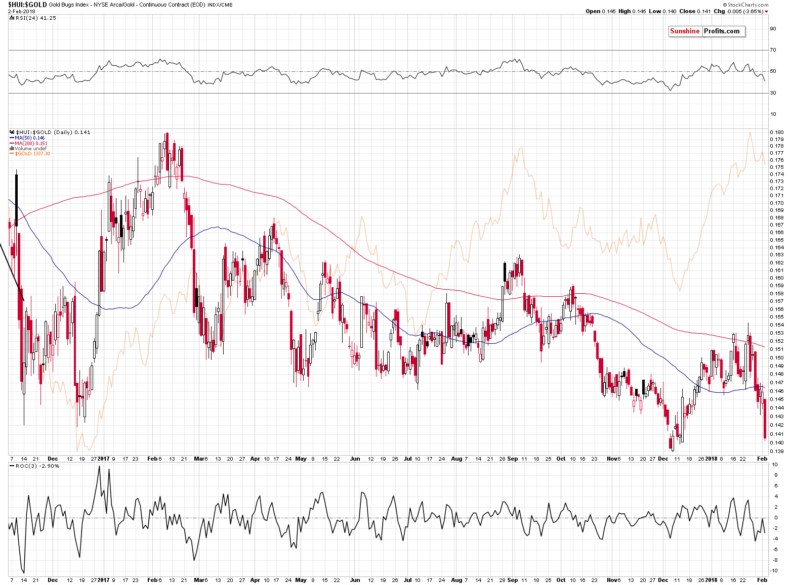 HUI:GOLD - Gold stocks to Gold ratio chart