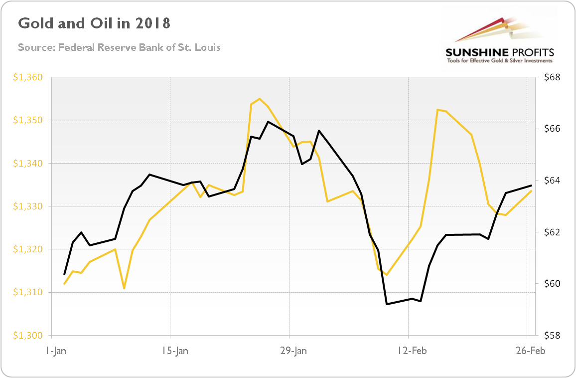 Gold and oil prices in 2018
