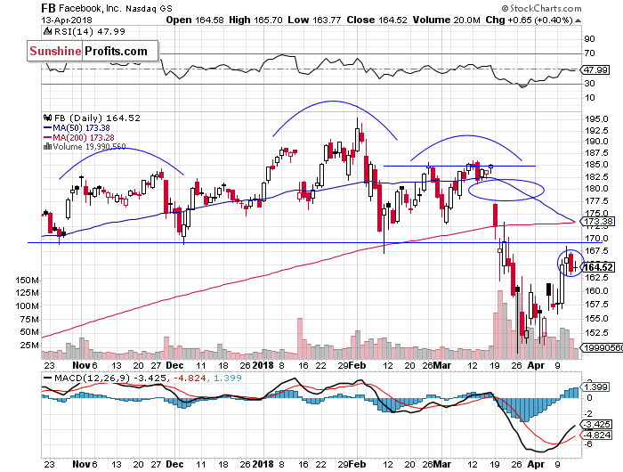 Daily Facebook, Inc. chart - FB