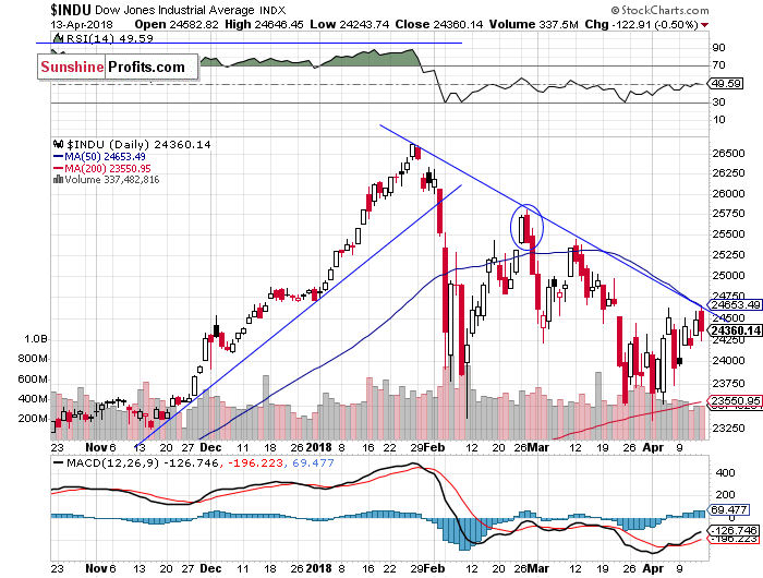 Daily DJIA index chart - DJIA, Blue-Chip Index