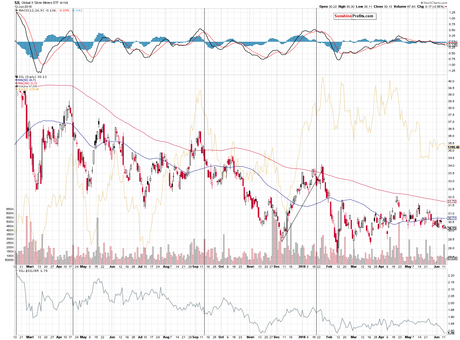 Global X Silver Miners ETF