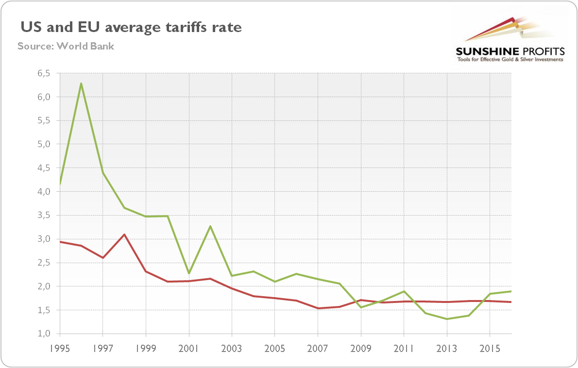 US and EU tariffs