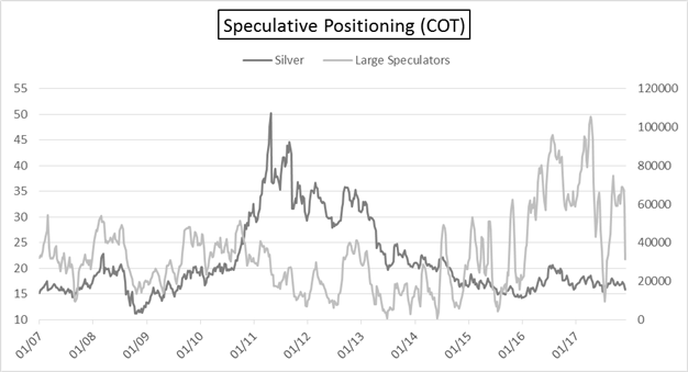 CoT Silver - large speculator's position