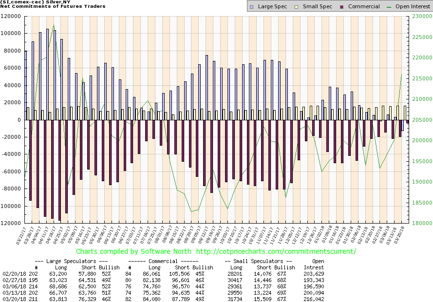 CoT Silver - large speculator's net position