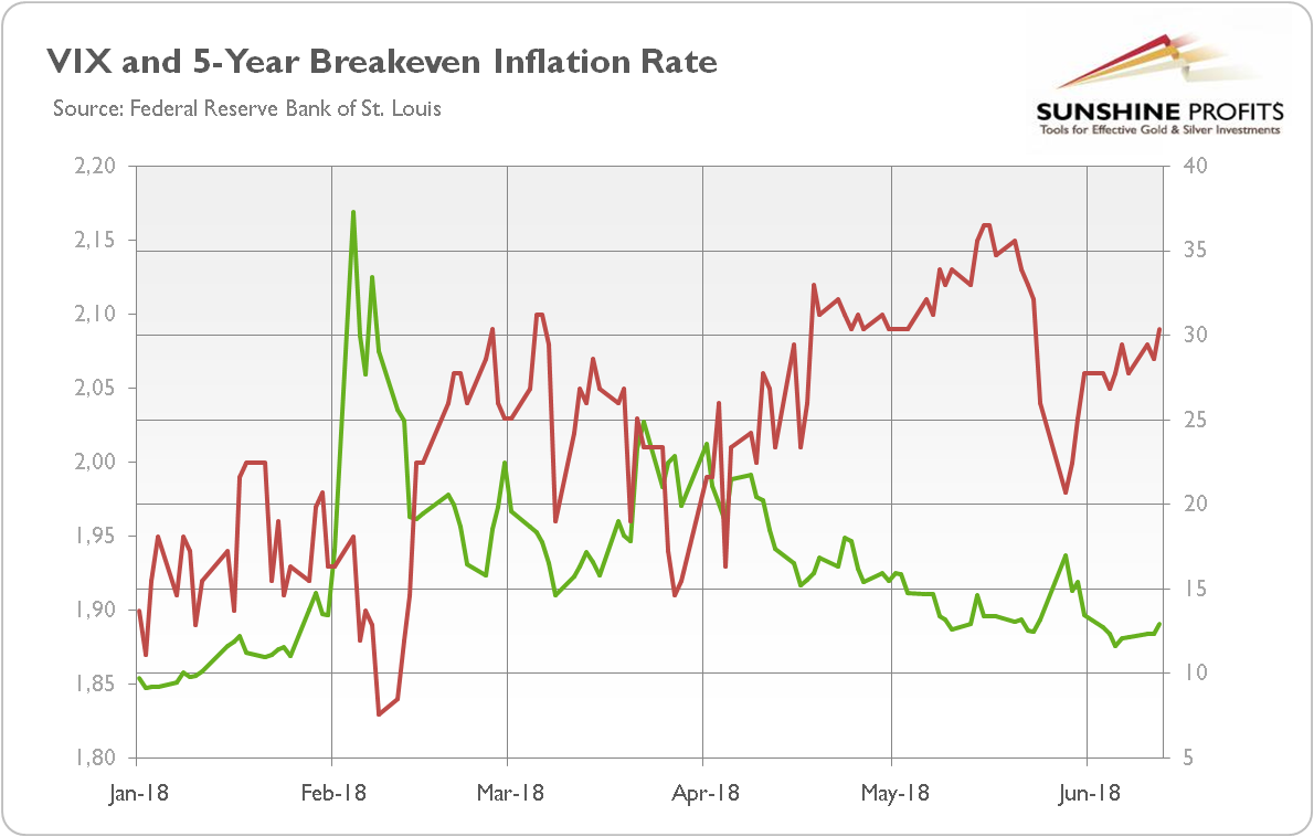 VIX and 5-year breakeven inflation rate
