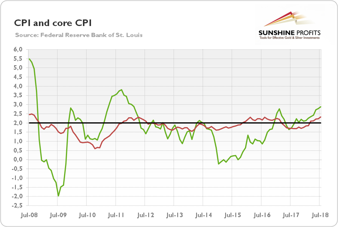 U.S. CPI (green line, annual % change) and core CPI (red line, annual % change) from July 2008 to July 2018