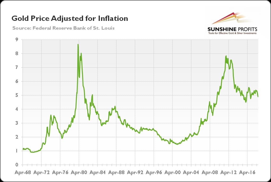 CPI and Gold | Sunshine Profits