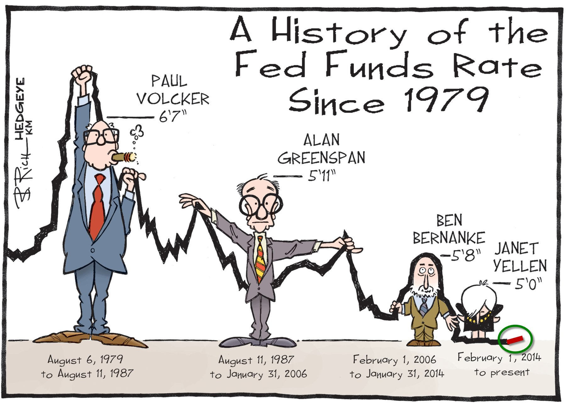 Fed Funds Rate Comic