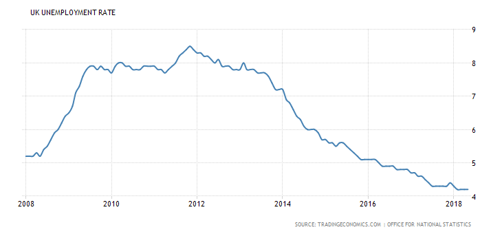 UK unemployment rate over the last ten years
