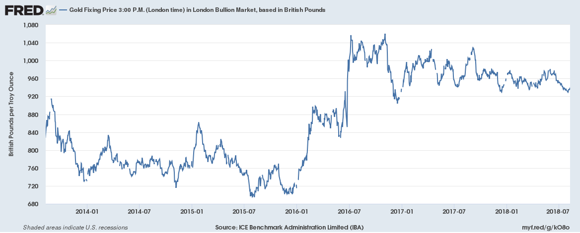 Gold prices in British pounds (London P.M. fix) over the last five years