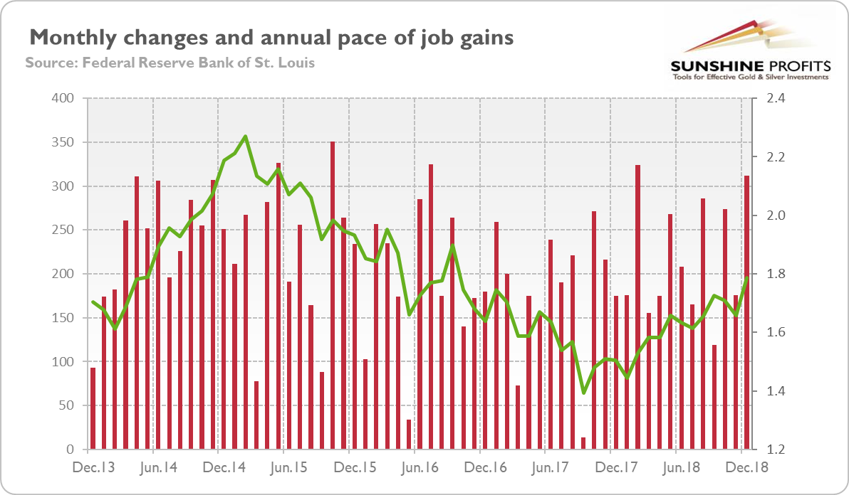 Monthly changes in employment gains