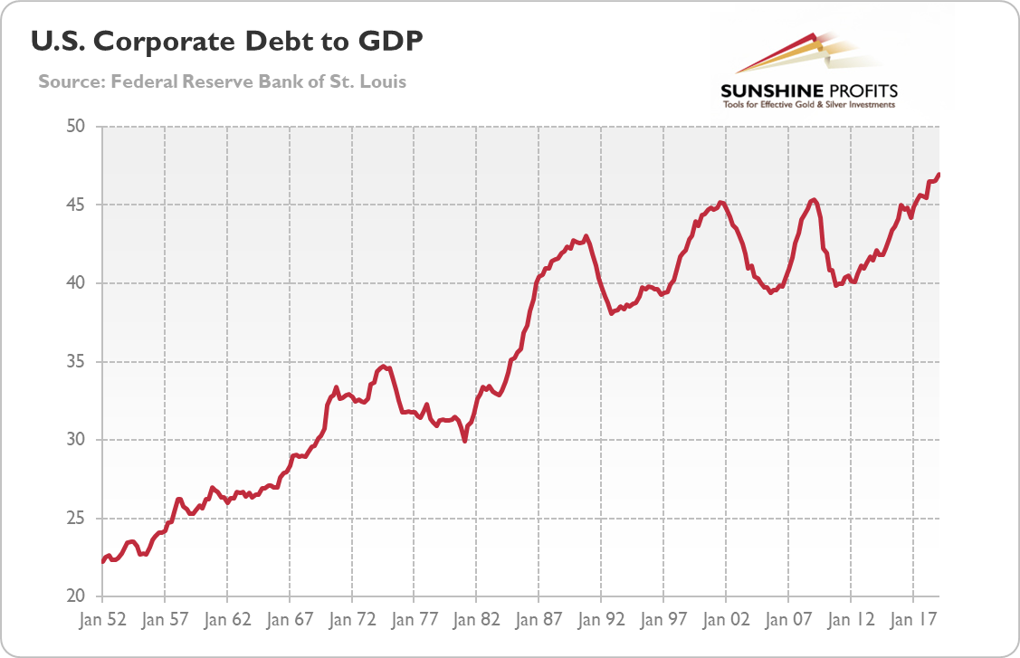 US Corporate Debt to GDP and Gold Chart