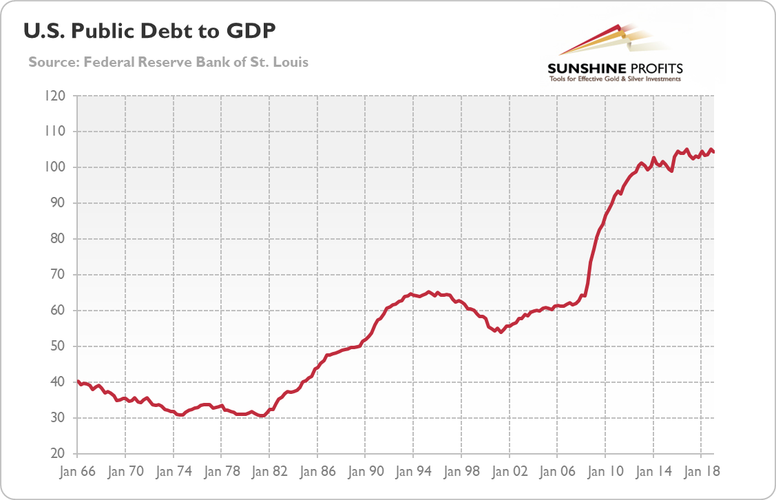 Public Debt to GDP and Gold Chart