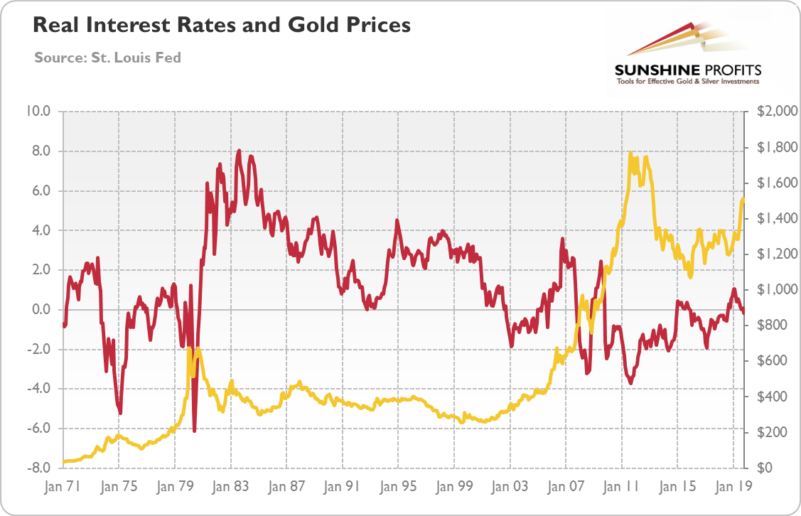 Real gold prices and real interest rates chart