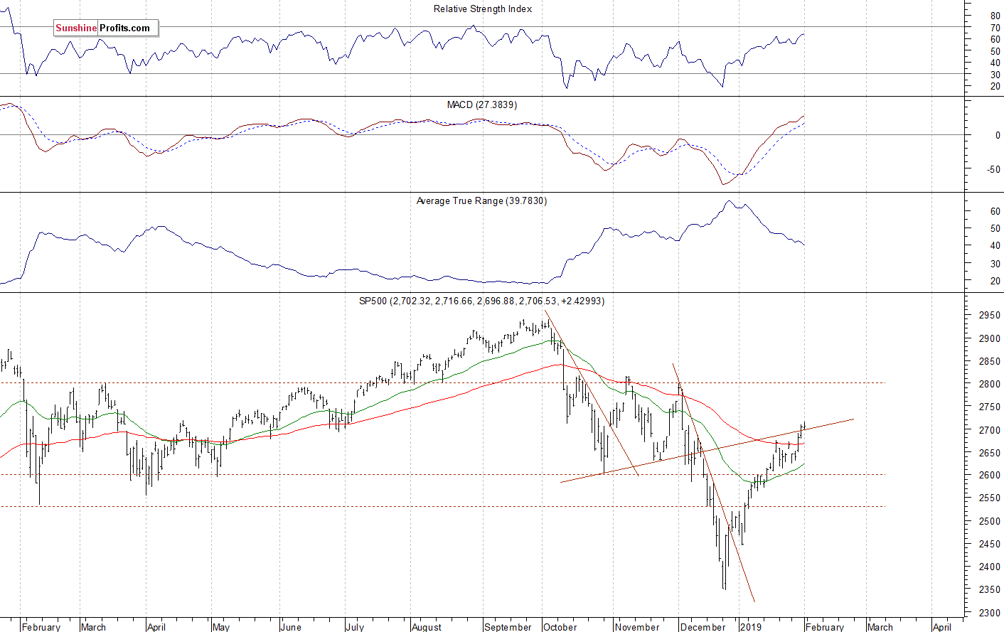 Daily S&P 500 index chart - SPX, Large Cap Index